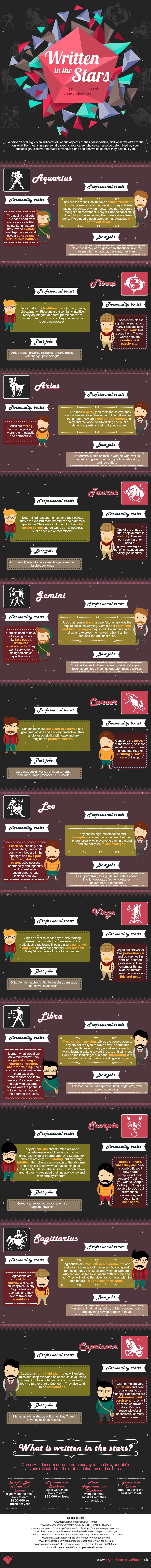 Choosing-career-based-on-your-zodiac-sign-Infographic